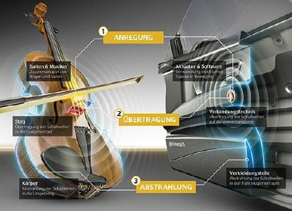 Wie eine Violine: Bogen und Saiten entsprechen dem Wandler, der Steg entspricht der Verbindung zwischen Wandler und Oberfläche, welche wiederum den Klangkörper bildet