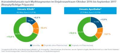 Quelle: IMS® Krankenhausindex (DKM®), Umsatz in Euro zu bewerteten Klinikpreisen; IMS PharmaScope® National, Umsatz in Euro zum Abgabepreis des pharmazeutischen