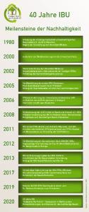 Das Institut Bauen und Umwelt (IBU) wurde 1980 als Arbeitsgemeinschaft Umweltverträgliches Bauprodukt e.V. in München gegründet. Es ist heute mit über 210 Unternehmen und Verbänden die größte Vereinigung von Herstellern der Baustoffindustrie. Auf die vom IBU entwickelten Umwelt-Produktdeklarationen (EPDs) greift inzwischen die gesamte Baustoffindustrie zurück, wenn es um transparente und glaubhafte Umwelt- und Nachhaltigkeitsinformationen zu Baukomponenten und -produkten geht. Grafik: tdx/IBU