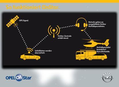 So funktioniert Opel OnStar © GM Company