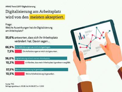 ARAG Trend 2017 Digitalisierung Beruf Druckversion