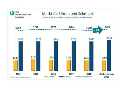 Gesundes Wachstum: Der Markt für Uhren und Schmuck legt 2019 um 3 % zu (Grafik: BVJ)