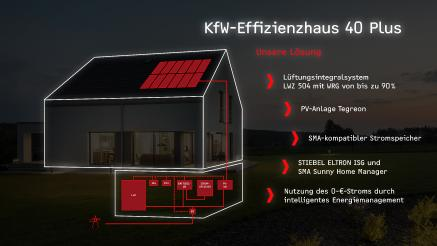 kfw 40 plus die h chste f rderung f r energieeffizientes bauen stiebel eltron gmbh co kg. Black Bedroom Furniture Sets. Home Design Ideas