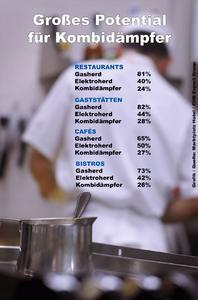 """""""Kombidämpfer in der Gastronomie"""""""
