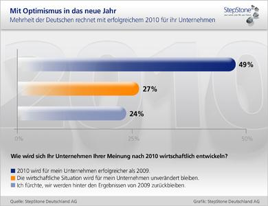 StepStone Grafik Prognose2010