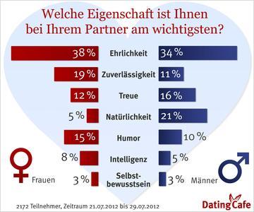 Wenn innere Werte zählen: Männer sind Romantiker, Frauen denken pragmatisch