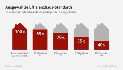 Ein energetisch optimiertes Haus benötigt nur noch 40% der Primärenergie im Vergleich zu einem Gebäude nach dem EnEV-Standards von 2009. Grafik: dena