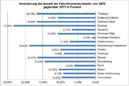 Datenquelle: Kraftfahrt-Bundesamt, Flensburg 2017 und eigene Berechnung