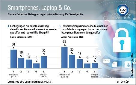 TÜV SÜD DSI: Unternehmen fehlen oft Regeln für private Nutzung von Smartphone, Laptop & Co.