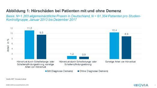 Studie: Erhöhtes Demenzrisiko bei Hörminderung