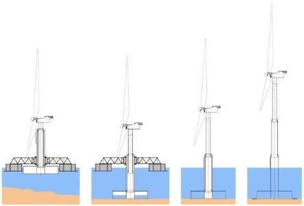 Windenergie Offshore Elisa Elican / Bildnachweis: ESTEYCO