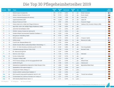 Die Top 30 Pflegeheimbetreiber (Quelle: pflegemarkt.com)