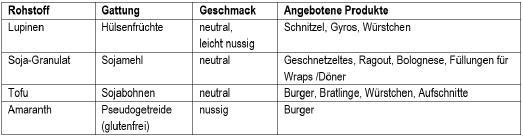 Oft verwendete Zutaten als Basis für Fleischersatzprodukte