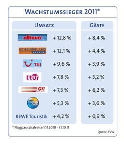 Die großen deutschen Flugpauschalreiseanbieter und deren Wachstumszahlen 2011. Grafik: alltours