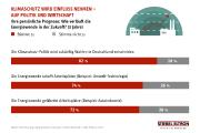STIEBEL ELTRON-Trendmonitor 2020: Die Klimapolitik wird Einfluss auf Wahlen nehmen