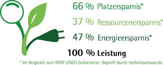 WMF Green Logo: Im Vergleich zum LINEO Zerkleinerer. Geprüft durch technikzuhause.de. Die Ressourcenersparnis bezieht sich auf Materialeinsatz und Transportvolumen. Die Energieersparnis bezieht sich auf die höchste Leistungsaufnahme bei maximaler Füllmenge