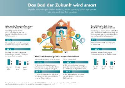 Hansgrohe Infografik