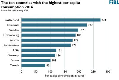 Switzerland has the highest organic per-capita-consumption