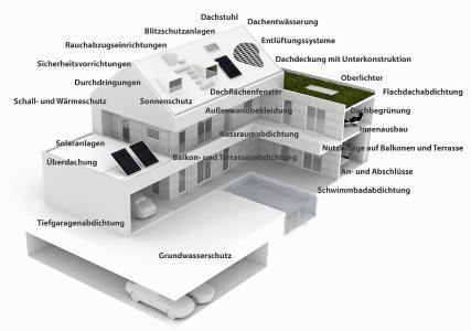 Eine(r) für alle(s): DachdeckerInnen kümmern sich um das gesamte Gebäude.
