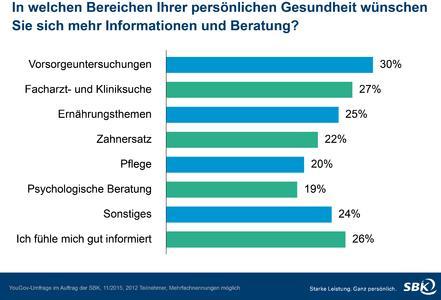 Umfrage: Deutsche wünschen sich mehr Information zu Gesundheitsthemen