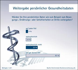 Continentale-Studie 2015: Eine deutliche Mehrheit der Bevölkerung möchte ihre Gesundheitsdaten nicht an Dritte geben.