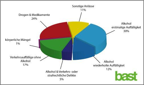 Im Jahr 2016 führten die 16 aktiven Träger der bundesdeutschen Begutachtungsstellen für Fahreignung 91.185 medizinisch-psychologische Untersuchungen durch (Quelle: BASt)
