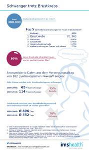 IMS Health Versorgungsforschung zeigt: Mehr Frauen schwanger trotz Brustkrebs
