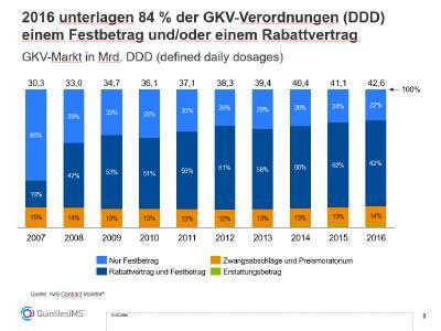 2016 unterlagen 84% der GKV-Verordnungen (DDD) einem Festbetrag und/oder einem Rabarrvertrag. Foto: QuintilesIMS